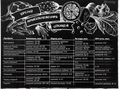 """Магнит-шпаргалка""""Время приготовления овощей""""11*8,5см"""