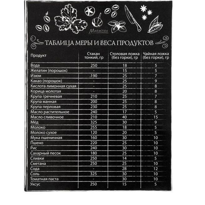 """Магнит-шпаргалка""""Таблица меры и веса""""11*8,5см"""